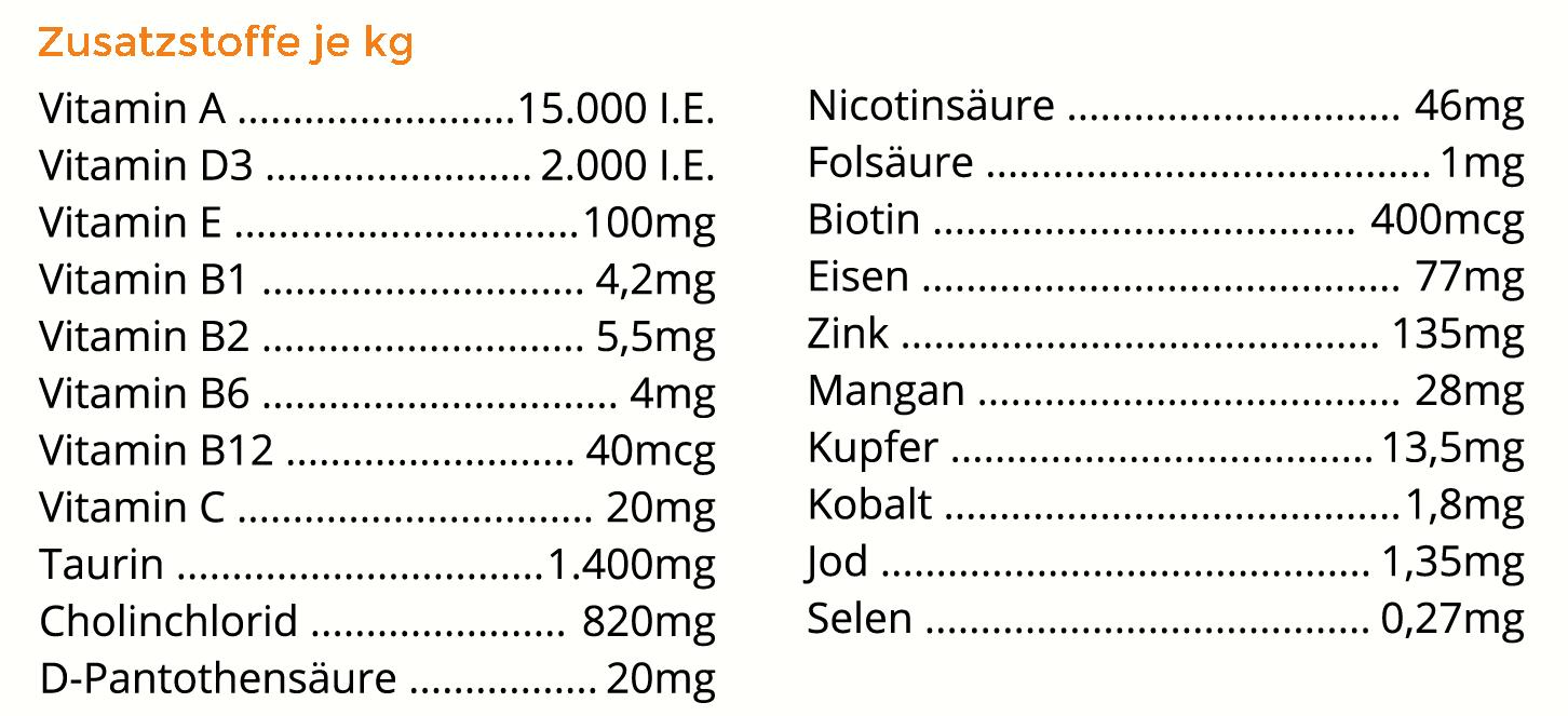 Zusatzstoffe Entenschmaus