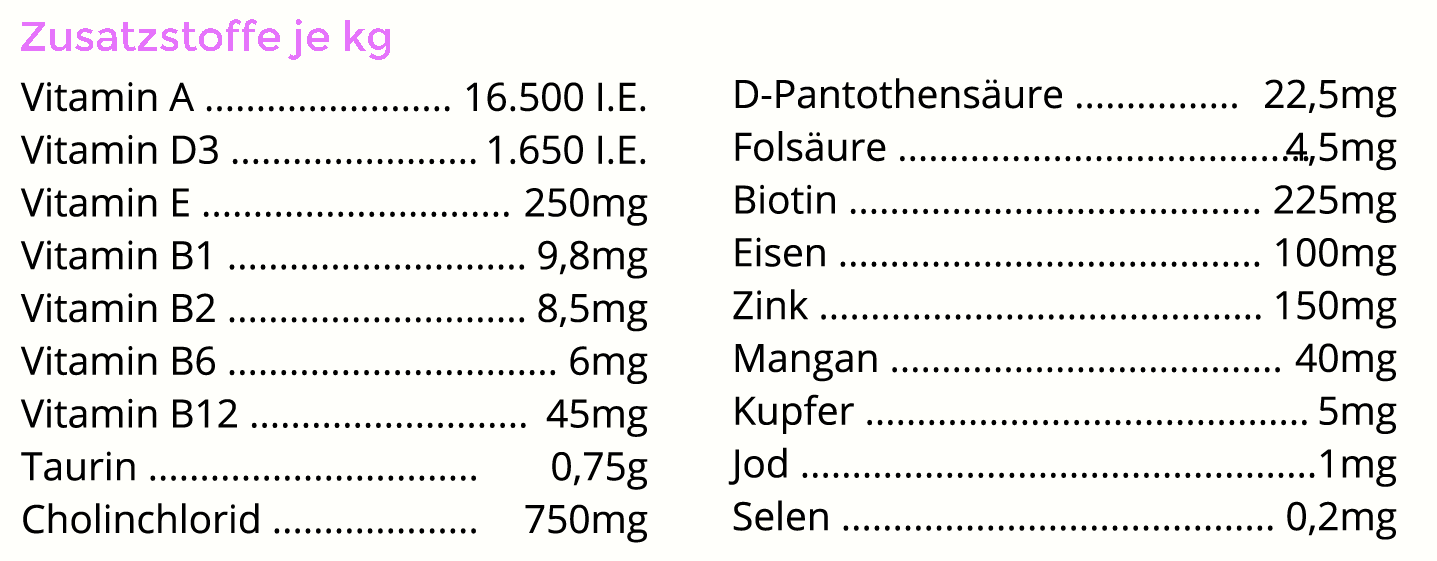 Zusatzstoffe-Katzenminis