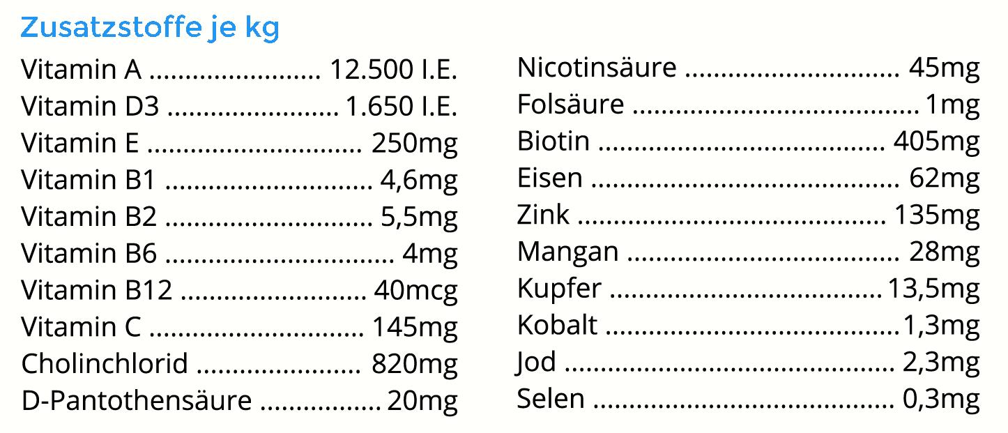Zusatzstoffe-Omega